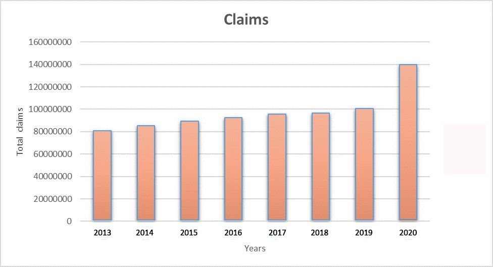 Claims management amid COVID-19